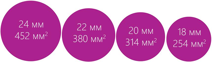 Большие диаметры пятен аппаратов серии Gentle Pro