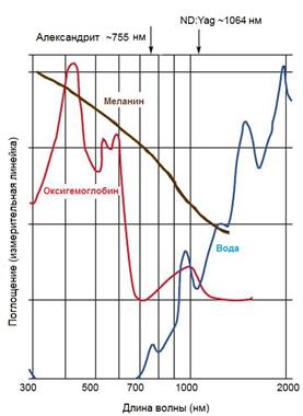 Спектр поглощения волн 755 нм и 1064 нм